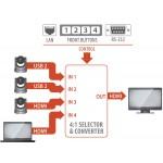 Inogeni CAM100 HDMI-USB 2.0 Camera Selector